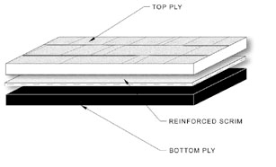 flat roof chart